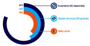 Grafico que muestra la dificultad de los conercios online para obtener ventas durante COVID-19.