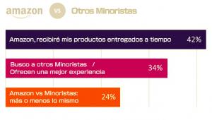 Amazon vs otros minoristas